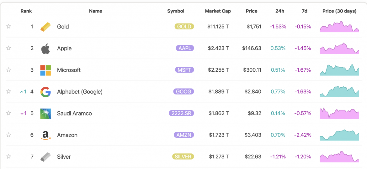 Assets Ranked by Market Cap
